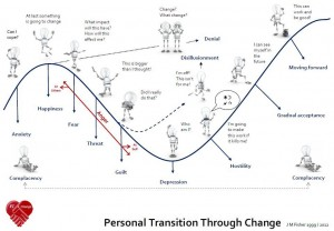 change, resilience, change curve